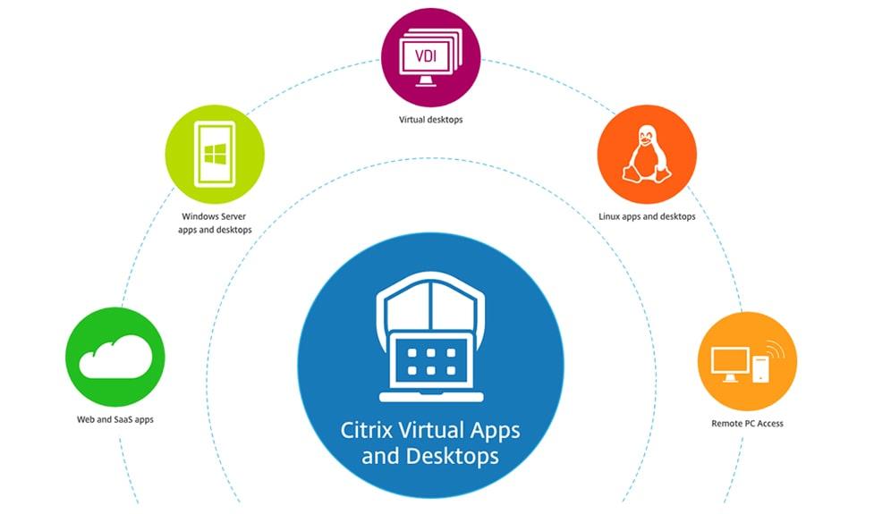 Produkty Citrix - Schemat